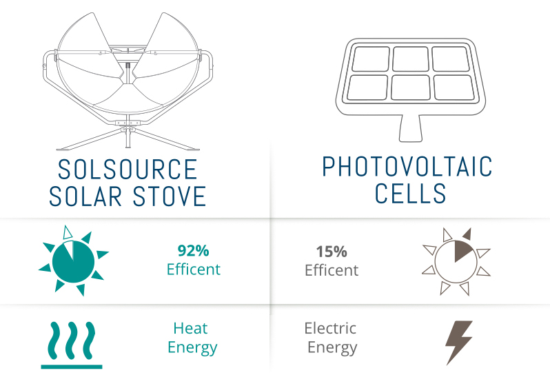 PV SolSource comparrison
